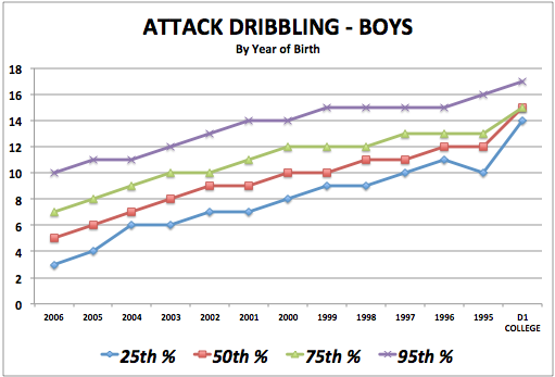 iSoccer Attack Dribbling - Boy Standards