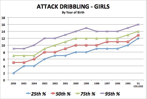 iSoccer Attack Dribbling - Girls Standards