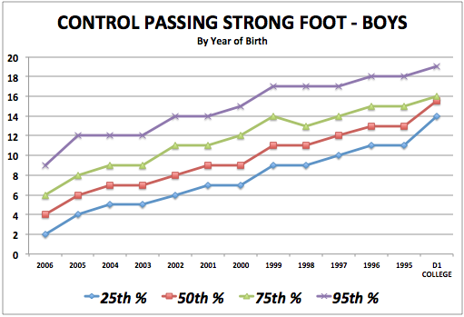 iSoccer Control Passing Strong Foot - Boy Standards