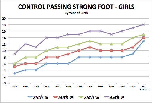 iSoccer Control Passing Strong Foot - Girls Standards