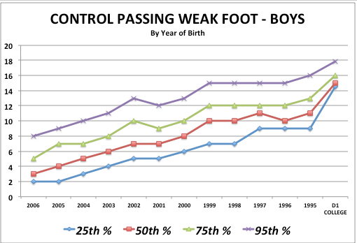 iSoccer Control Passing Weak Foot - Boy Standards
