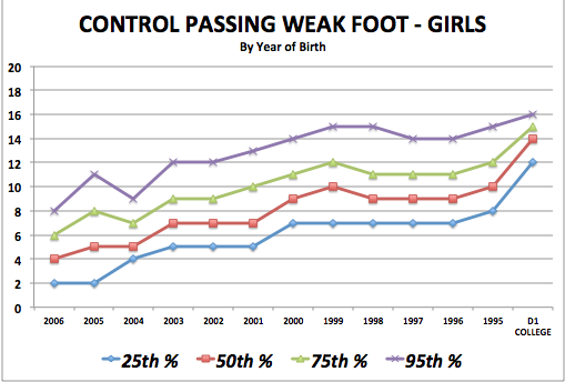 iSoccer Control Passing Weak Foot - Girls Standards