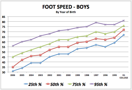 iSoccer Foot Speed - Boy Standards
