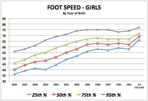 iSoccer Foot Speed - Girls Standards