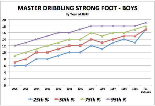iSoccer Master Dribbling Strong Foot - Boy Standards