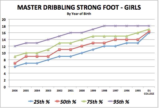 iSoccer Master Dribbling Strong Foot - Girls Standards
