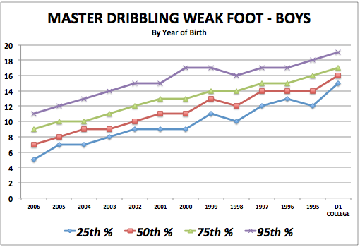 iSoccer Master Dribbling Weak Foot - Boy Standards