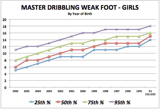 iSoccer Master Dribbling Weak Foot - Girls Standards