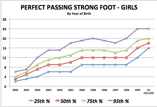 iSoccer Perfect Passing Strong Foot - Girls Standards