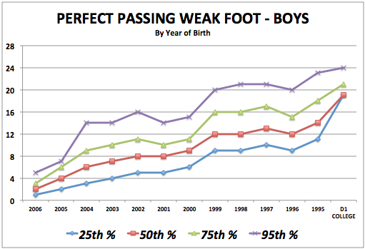 iSoccer Perfect Passing Weak Foot - Boy Standards