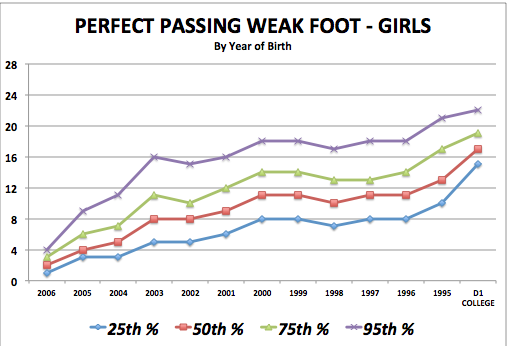 iSoccer Perfect Passing Weak Foot - Girls Standards