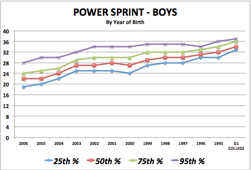 iSoccer Power Sprint - Boy Standards