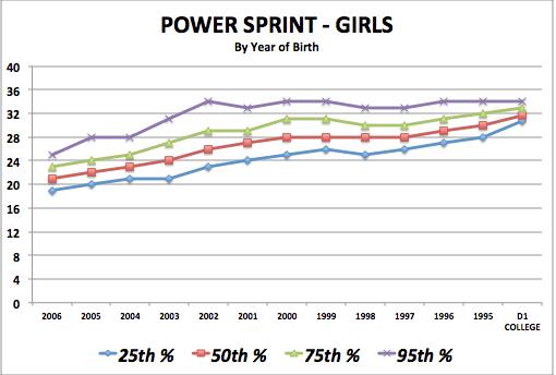 iSoccer Power Sprint - Girls Standards