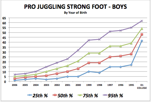 iSoccer Pro Juggling Strong Foot - Boy Standards