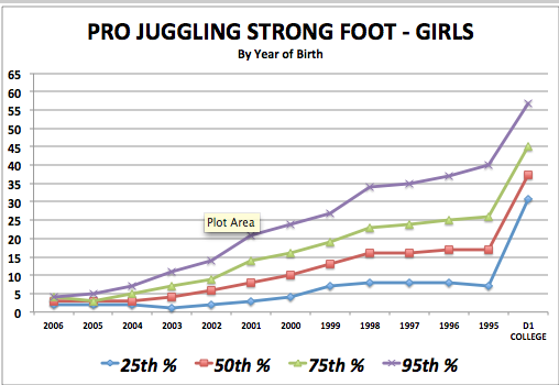 iSoccer Pro Juggling Strong Foot - Girls Standards