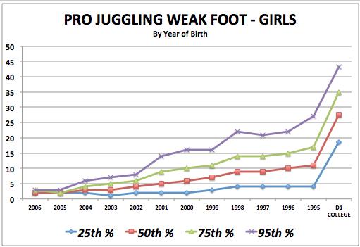 iSoccer Pro Juggling Weak Foot - Girls Standards
