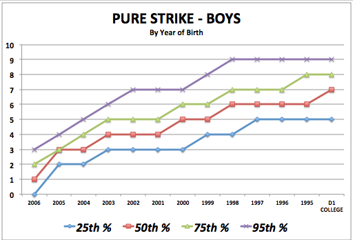 iSoccer Pure Strike - Boy Standards
