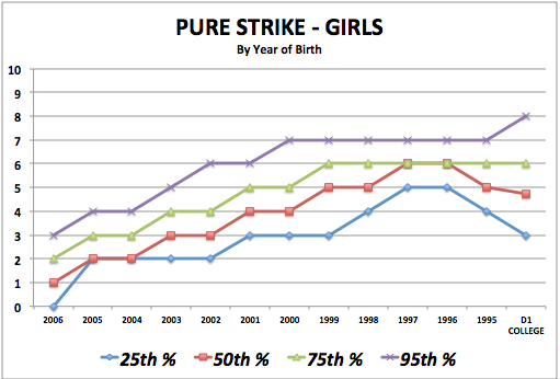 iSoccer Pure Strike - Girls Standards