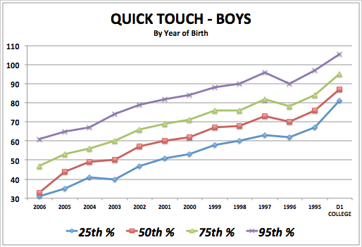 iSoccer Quick Touch - Boy Standards