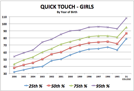 iSoccer Quick Touch - Girls Standards