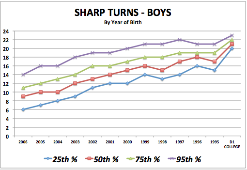 iSoccer Sharp Turns - Boy Standards
