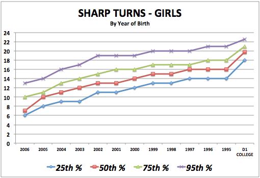 iSoccer Sharp Turns - Girls Standards