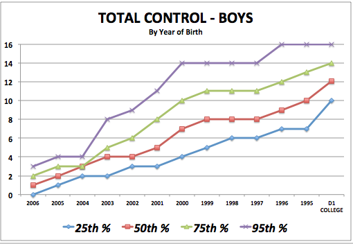 iSoccer Total Control - Boy Standards